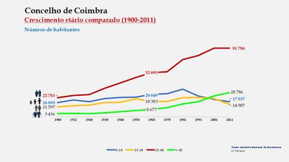 Coimbra - Distribuição da população por grupos etários (comparada) 1900-2011
