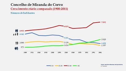 Miranda do Corvo - Distribuição da população por grupos etários (comparada) 1900-2011