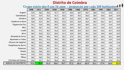 Distrito de Coimbra – Grupo etário dos 0 aos 14 anos