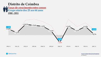 Distrito de Coimbra - Taxas de crescimento entre censos (25-64 anos)