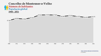 Montemor-o-Velho - Número de habitantes (global) 1900-2011