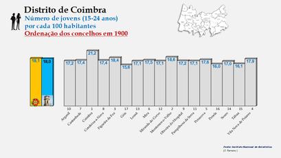 Distrito de Coimbra – Grupo etário dos 15 aos 24 anos em 1900