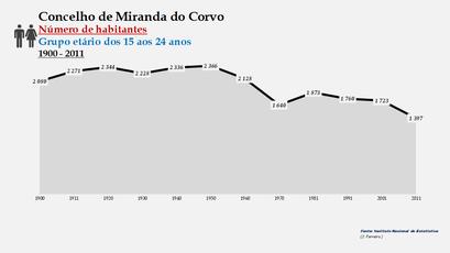 Miranda do Corvo - Número de habitantes (15-24 anos) 1900-2011