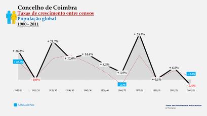 Coimbra – Taxa de crescimento populacional entre censos (global) 1900-2011