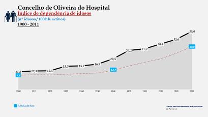 Oliveira do Hospital - Índice de dependência de idosos 1900-2011