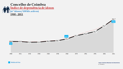 Coimbra - Índice de dependência de idosos 1900-2011