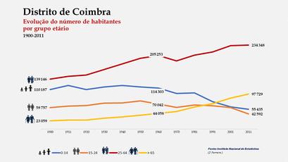 Distrito de Coimbra – Crescimento comparado do número de habitantes