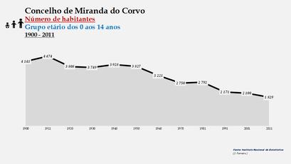 Miranda do Corvo - Número de habitantes (0-14 anos) 1900-2011