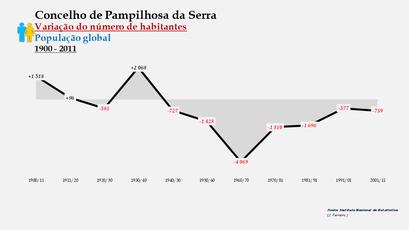 Pampilhosa da Serra - Variação do número de habitantes (global) 1900-2011