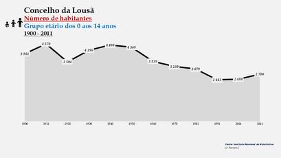 Lousã - Número de habitantes (0-14 anos) 1900-2011
