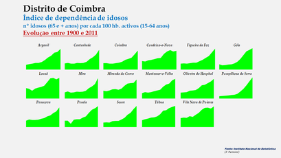 Distrito de Coimbra – Índice de dependência de idosos 1900-2011