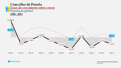Penela – Taxa de crescimento populacional entre censos (global) 1900-2011