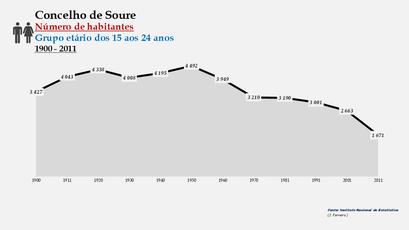 Soure - Número de habitantes (15-24 anos) 1900-2011