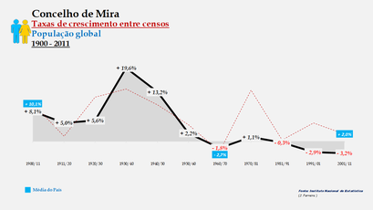 Mira – Taxa de crescimento populacional entre censos (global) 1900-2011