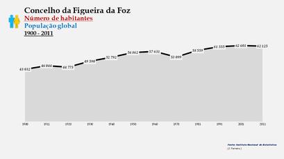 Figueira da Foz - Número de habitantes (global) 1900-2011