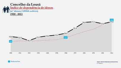 Lousã - Índice de dependência de idosos 1900-2011