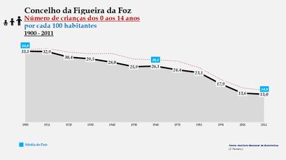 Figueira da Foz - Distribuição da população por grupos etários (comparada) 1900-2011