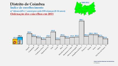 Distrito de Coimbra – Índice de envelhecimento 2011