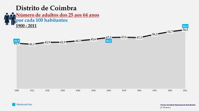 Distrito de Coimbra - Evolução do grupo etário dos 25 aos 64 anos