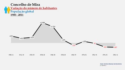 Mira - Variação do número de habitantes (global) 1900-2011
