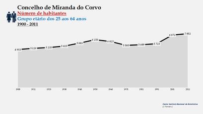 Miranda do Corvo - Número de habitantes (25-64 anos) 1900-2011