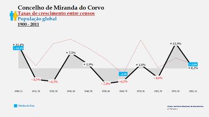 Miranda do Corvo – Taxa de crescimento populacional entre censos (global) 1900-2011