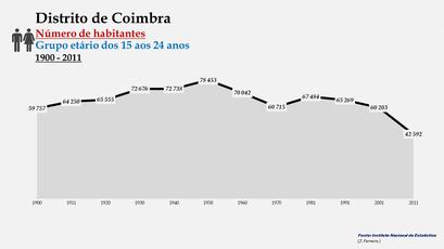 Distrito de Coimbra - Número de habitantes (15-24 anos)