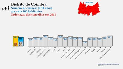 Distrito de Coimbra – Grupo etário dos 0 aos 14 anos em 2011