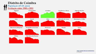 Distrito de Coimbra - Evolução do número de habitantes dos concelhos entre 1900 e 2011 (15-24 anos)