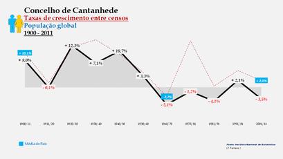 Cantanhede – Taxa de crescimento populacional entre censos (global) 1900-2011