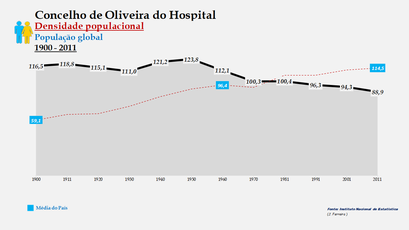 Oliveira do Hospital - Densidade populacional (global) 1900-2011