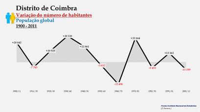 Distrito de Coimbra - Variação do número de habitantes (global)