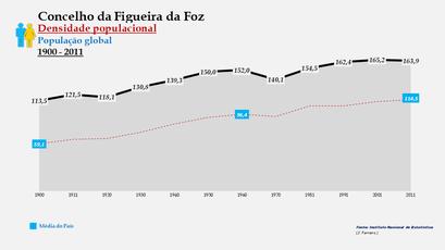 Figueira da Foz - Densidade populacional (global) 1900-2011