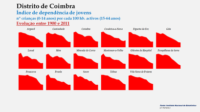 Distrito de Coimbra – Índice de dependência de jovens 1900-2011