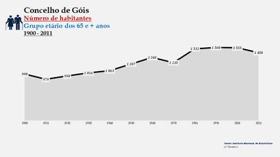 Góis - Número de habitantes (65 e + anos) 1900-2011