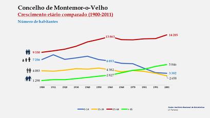 Montemor-o-Velho - Distribuição da população por grupos etários (comparada) 1900-2011