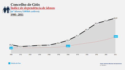 Góis - Índice de dependência de idosos 1900-2011