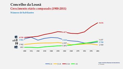 Lousã - Distribuição da população por grupos etários (comparada) 1900-2011