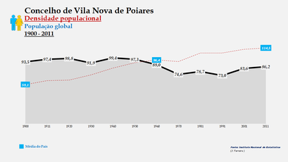 Vila Nova de Poiares - Densidade populacional (global) 1900-2011