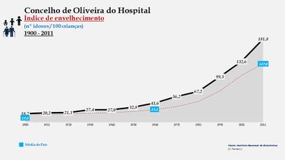 Oliveira do Hospital - Índice de envelhecimento 1900-2011