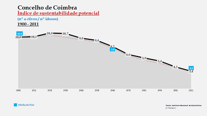 Coimbra - Índice de sustentabilidade potencial 1900-2011