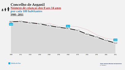 Arganil – Taxa de crescimento populacional entre censos (global) 1900-2011
