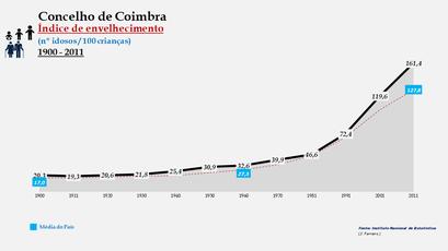Coimbra - Índice de envelhecimento 1900-2011