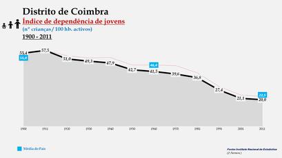 Distrito de Coimbra – Evolução do índice de dependência de jovens