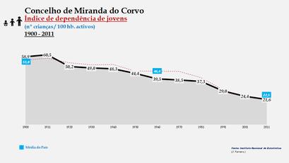 Miranda do Corvo - Índice de dependência de jovens 1900-2011