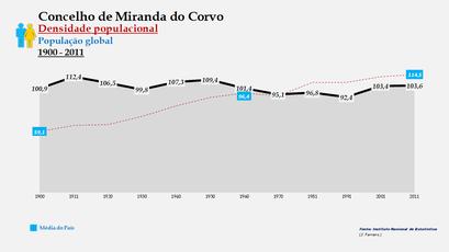 Miranda do Corvo - Densidade populacional (global) 1900-2011