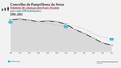 Pampilhosa da Serra - Evolução da percentagem do grupo etário dos 0 aos 14 anos, entre 1900 e 2011