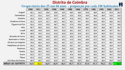 Distrito de Coimbra – Grupo etário dos 25 aos 64 anos