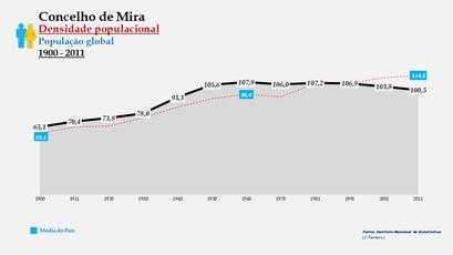 Mira - Densidade populacional (global) 1900-2011