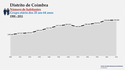 Distrito de Coimbra - Número de habitantes (25-64 anos)